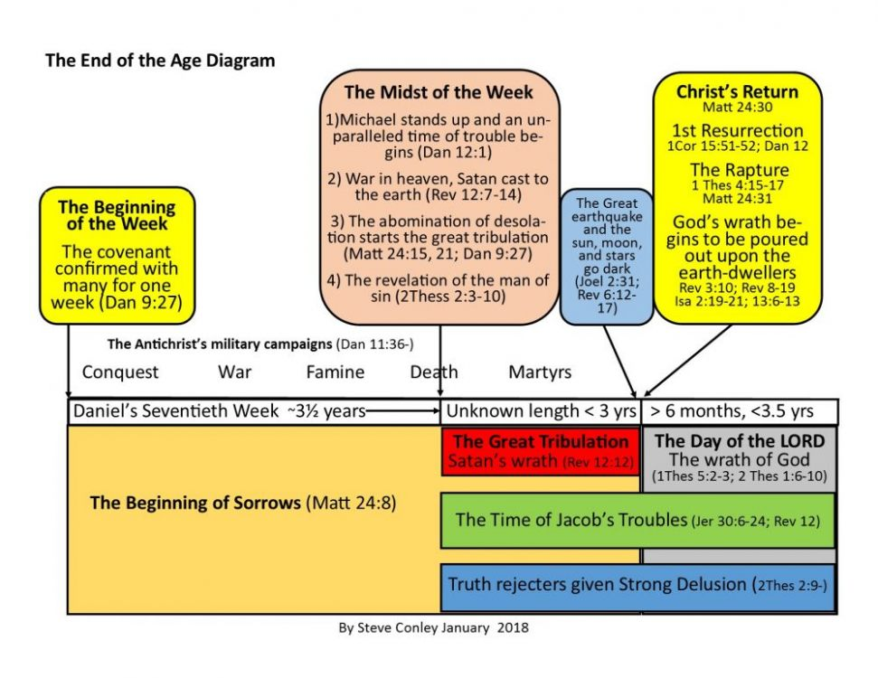 The End of the Age Diagram January 2018 jpeg.jpg
