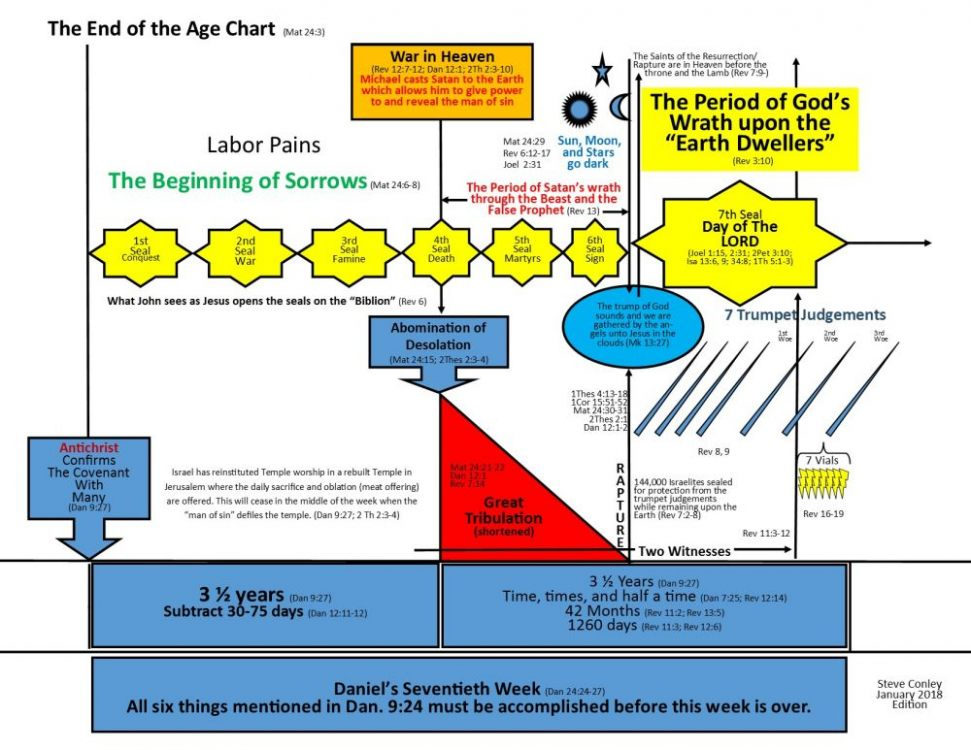 End of the Age Chart 2018.jpg