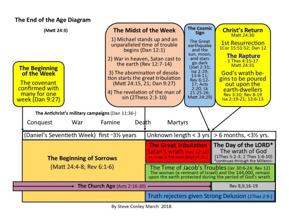 The End of the Age Diagram March 2018 jpeg.jpg